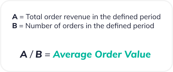 Average Order Value (AOV) is equal to the total order revenue in the defined period (A) divided by the number of orders in the defined period (B)