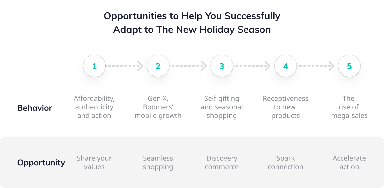 Opportunities to help you successfully adapt to the new holiday season