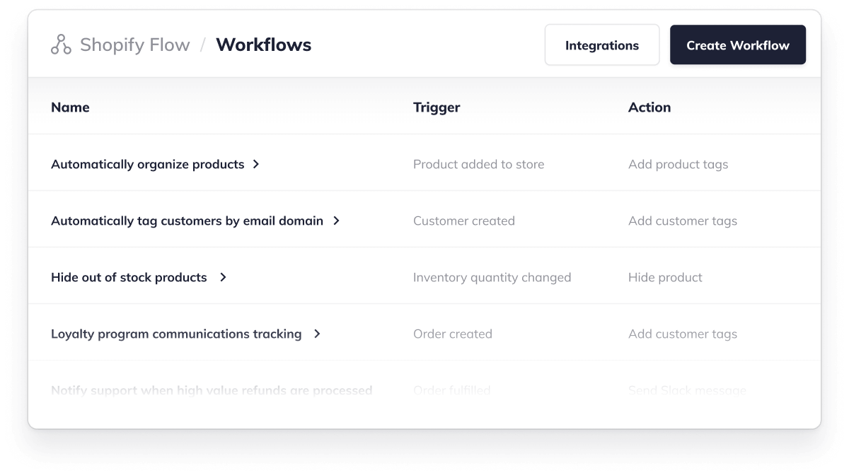 Workflows created in Shopify Flow